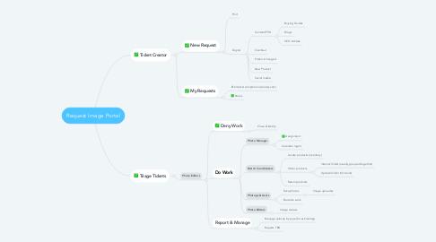 Mind Map: Request Image Portal