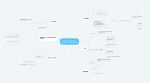 Mind Map: INTRODUCCIÓN A A LA INFORMÁTICA FORENSE