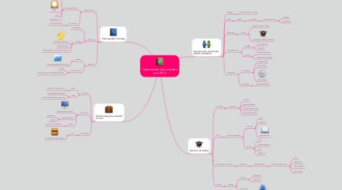Mind Map: Herramientas más utilizadas para TIC`S