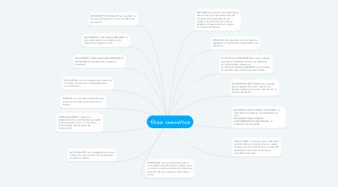 Mind Map: física cinemática