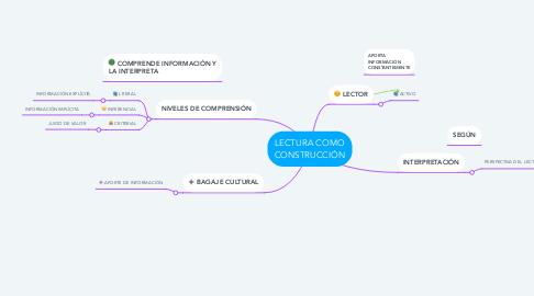 Mind Map: LECTURA COMO CONSTRUCCIÓN