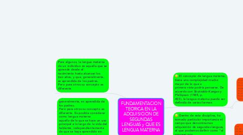 Mind Map: FUNDAMENTACION TEORICA EN LA ADQUISICION DE SEGUNDAS LENGUAS y QUE ES LENGUA MATERNA