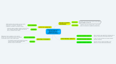 Mind Map: DECISIONS MADE BY OUR LEADERS