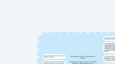 Mind Map: Competencias De los Tribunales del Trabajo.  Participante: Wuilder Cordero 7912073 Profesora: Abog Hilmari Garcia Saia F