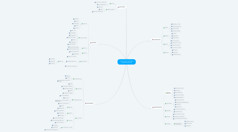 Mind Map: ETAPAS DEL PROCESO ADMINISTRATIVO
