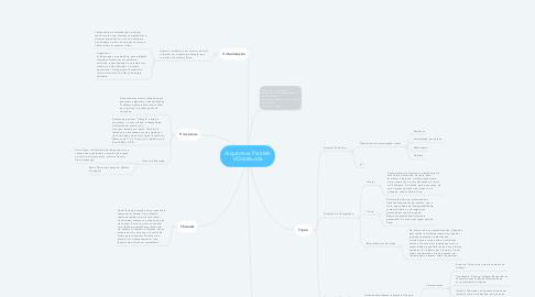 Mind Map: Arquitetura Paralela e Distribuída
