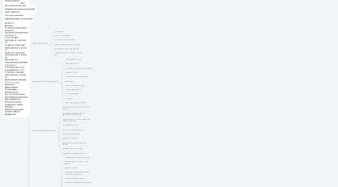 Mind Map: Создание сайта с 0