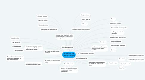 Mind Map: MODELOS DE INTERVENCIÓN