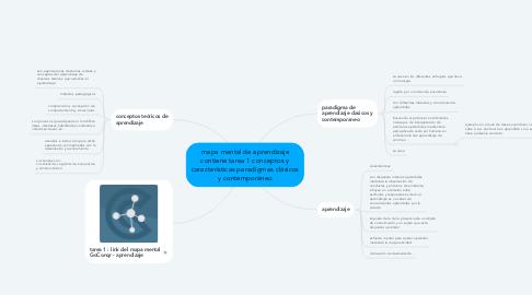 Mind Map: mapa mental de aprendizaje contiene tarea 1 conceptos y características paradigmas clásicos y contemporáneo