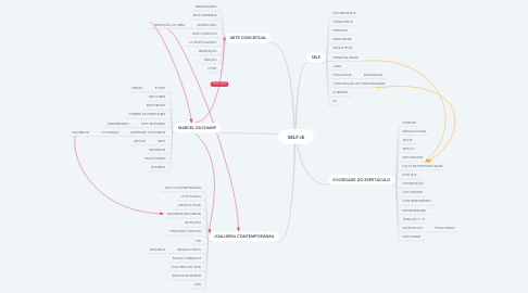 Mind Map: SELF.IE