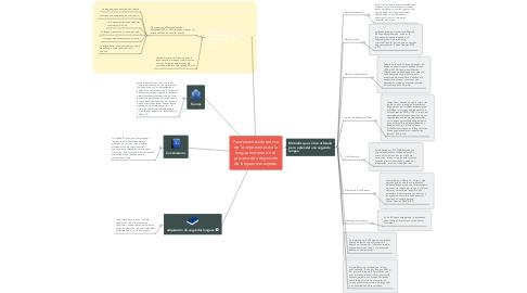 Mind Map: Fundamentación teórica de la importancia de la lengua materna en el  proceso de adquisición de lenguas extranjeras.