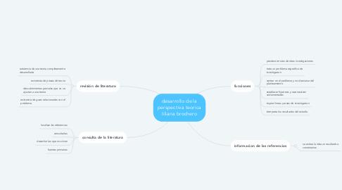 Mind Map: desarrollo de la perspectiva teorica liliana brochero