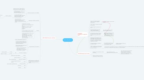 Mind Map: Bases filosóficas