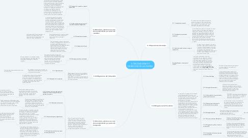 Mind Map: 5. OBLIGACIONES Y DERECHOS DE LAS PARTES