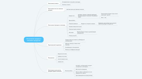Mind Map: Увеличение продаж в магазине продуктов