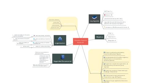 Mind Map: Derecho Agrario Nacional