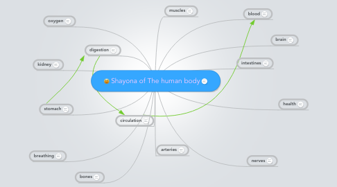 Mind Map: Shayona of The human body