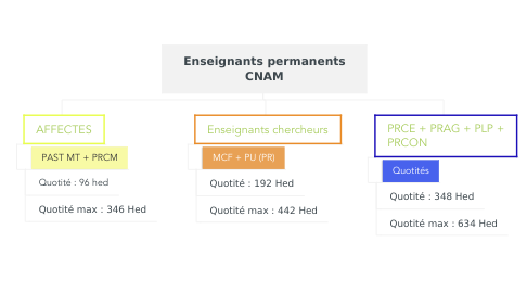 Mind Map: Enseignants permanents CNAM