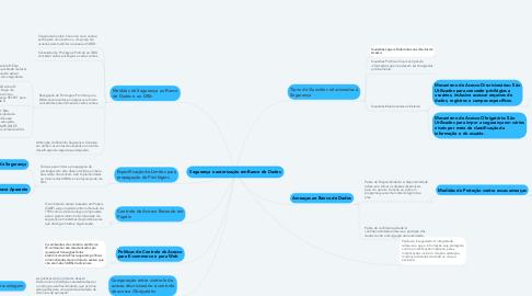 Mind Map: Segurança e autorização em Banco de Dados