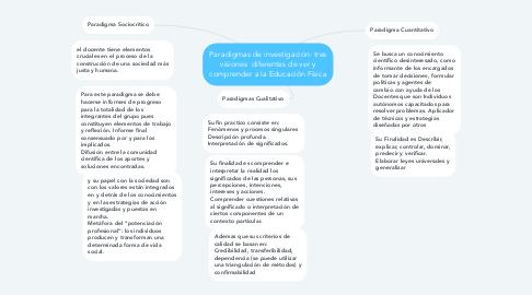Mind Map: Paradigmas de investigación: tres visiones  diferentes de ver y comprender a la Educación Física