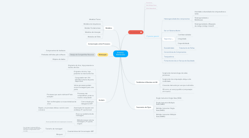 Mind Map: Sistemas  Distribuidos