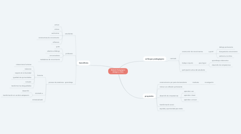 Mind Map: Modelo Pedagógico dialógico crítico