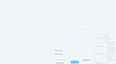Mind Map: Создание сайта