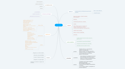 Mind Map: abuso sexual