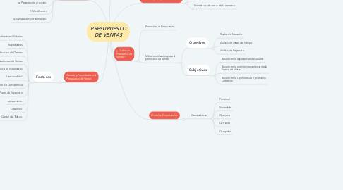 Mind Map: PRESUPUESTO DE VENTAS