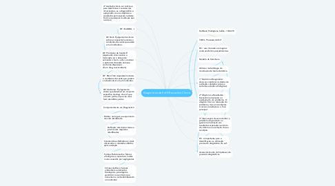 Mind Map: Diagnóstico de Enf X Raciocínio Clínico