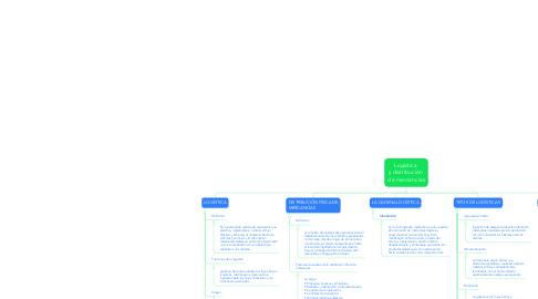 Mind Map: Logística  y distribución  de mercancías