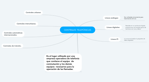 Mind Map: CENTRALES TELEFÓNICAS