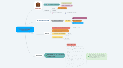 Mind Map: SOLUCIÓN DEL CONFLICTO Y PRESENTACIÓN DE PROPUESTAS