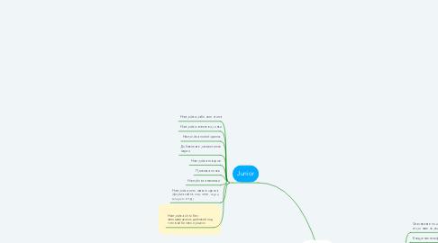 Mind Map: AMO CRM