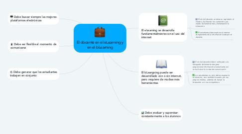 Mind Map: El docente en el eLearning y en el bLearning