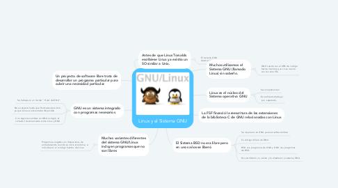 Mind Map: Linux y el Sistema GNU