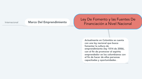 Mind Map: Ley De Fomento y las Fuentes De Financiación a Nivel Nacional