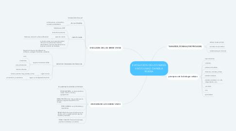 Mind Map: EVOLUCION DE LOS SERES VIVOS UNAD DANEILA RIVERA