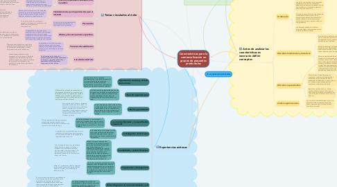 Mind Map: Características para la comercialización en grupos de pequeños productores