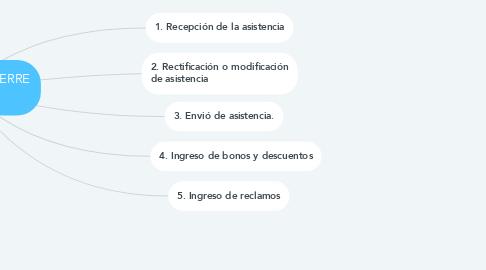 Mind Map: PROCESO DE CIERRE PLANILLAS