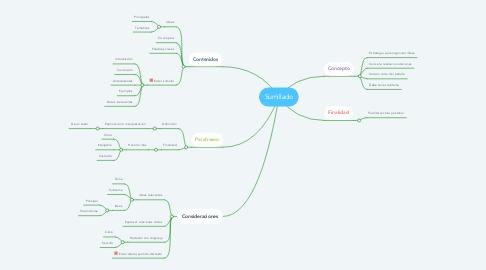 Mind Map: Sumillado