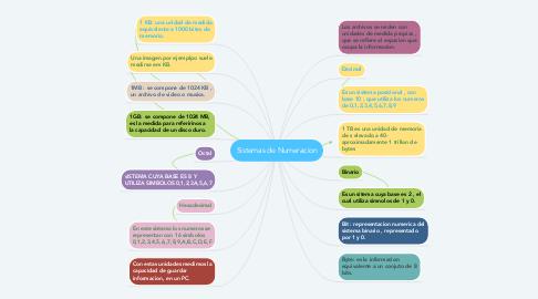 Mind Map: Sistemas de Numeracion