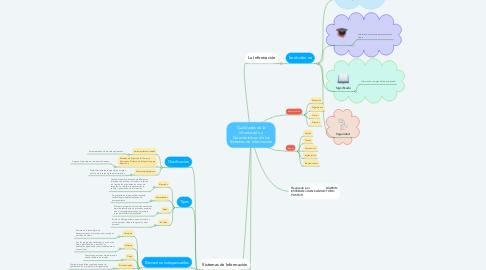 Mind Map: Cualidades de la información y Características de los Sistemas de Información
