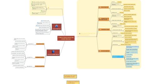 Mind Map: FORMACION BASADA EN COMPETENCIAS