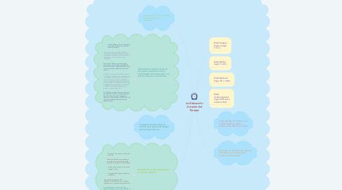 Mind Map: La Educación A través del Tiempo