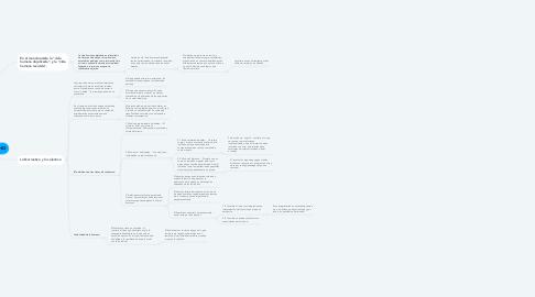 Mind Map: REALIDAD DEL DERECHO