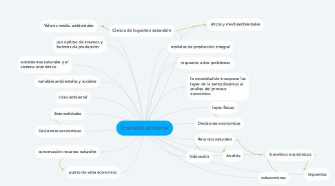 Mind Map: Economía ambiental
