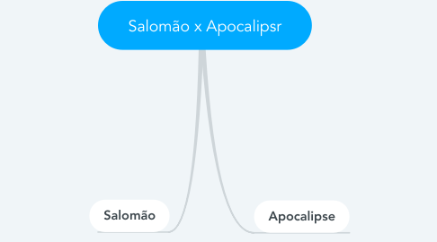 Mind Map: Salomão x Apocalipsr