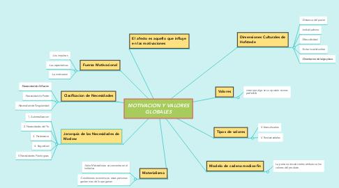 Mind Map: MOTIVACION Y VALORES GLOBALES