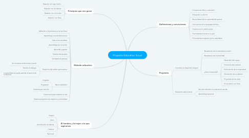 Mind Map: Proyecto Educativo Scout